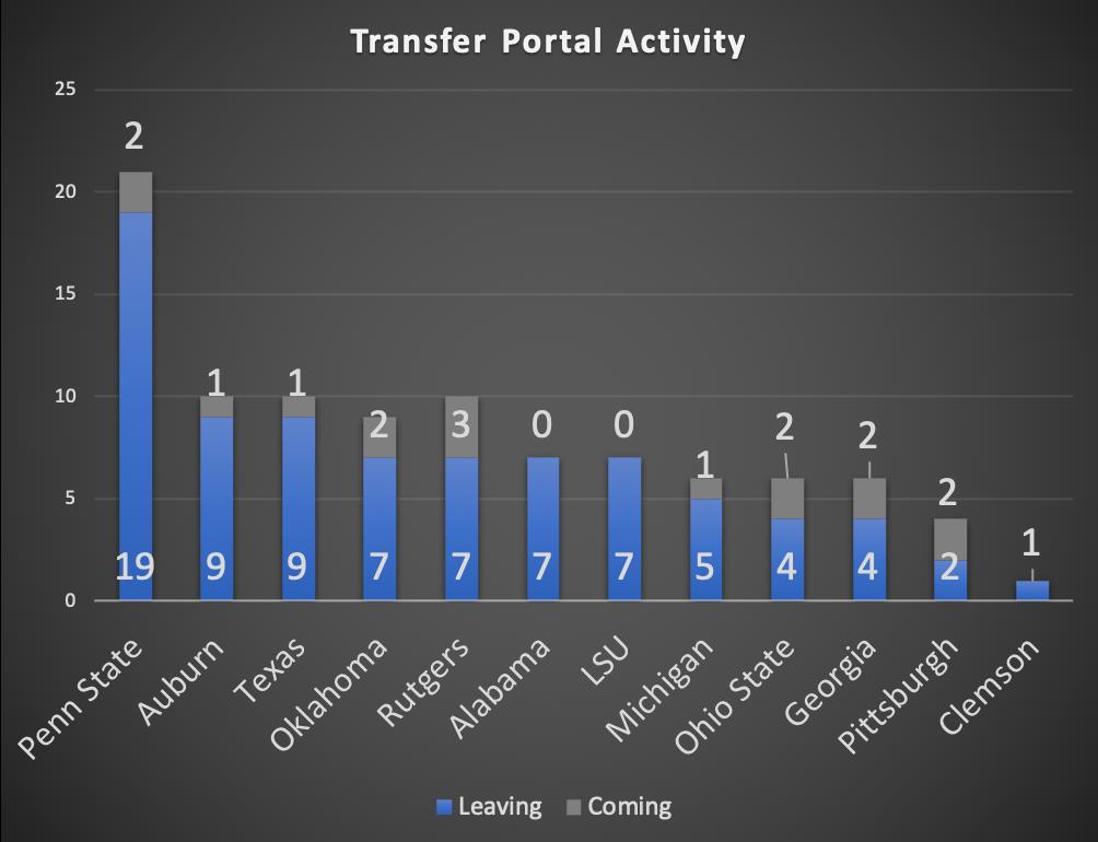 TransferPortalActivity