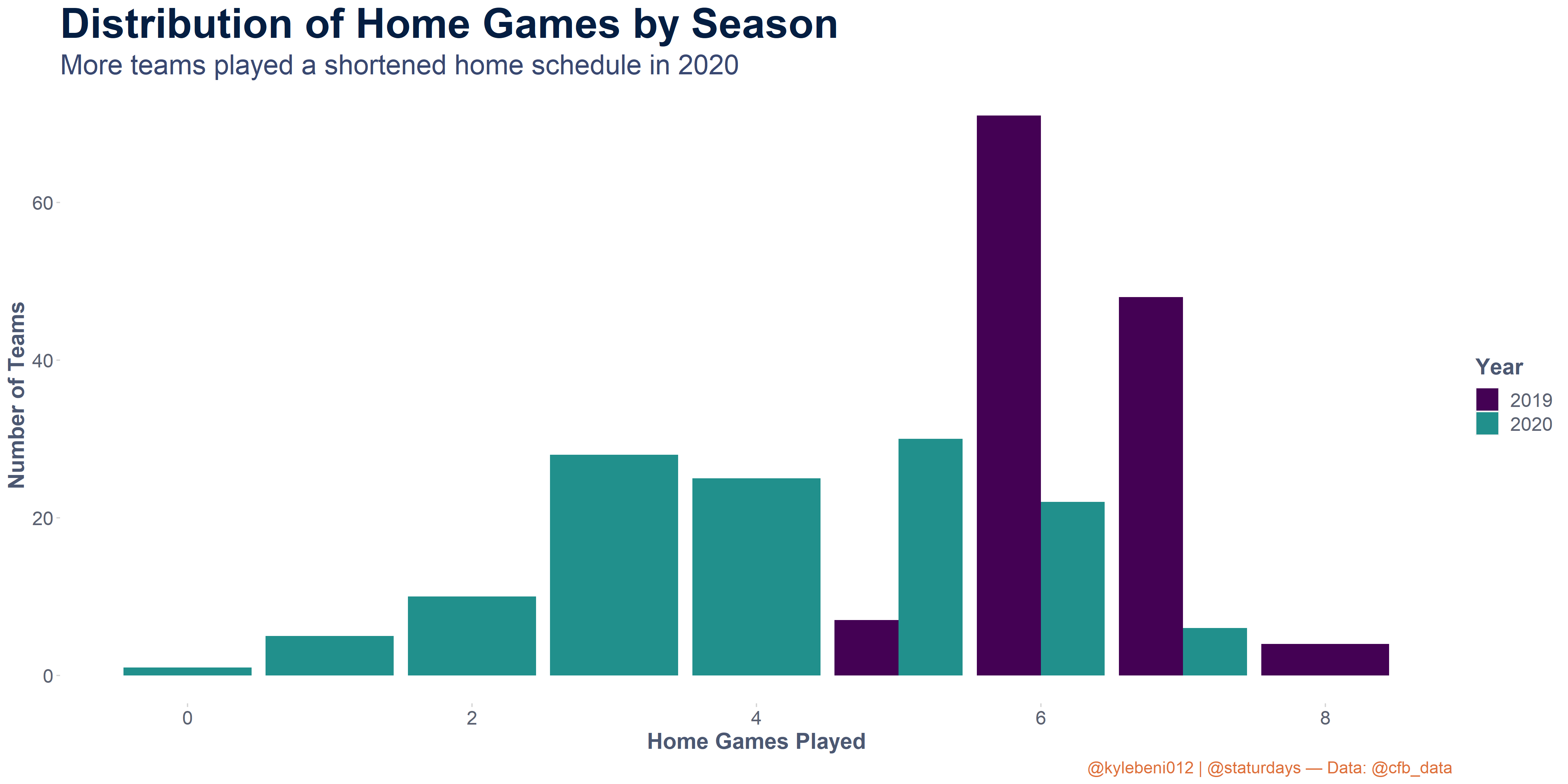 Distribution of number of home games played and count of teams in 2020 vs. 2019. In 2019, every team played 5 or more home games while last year, 69 teams played 4 or less.