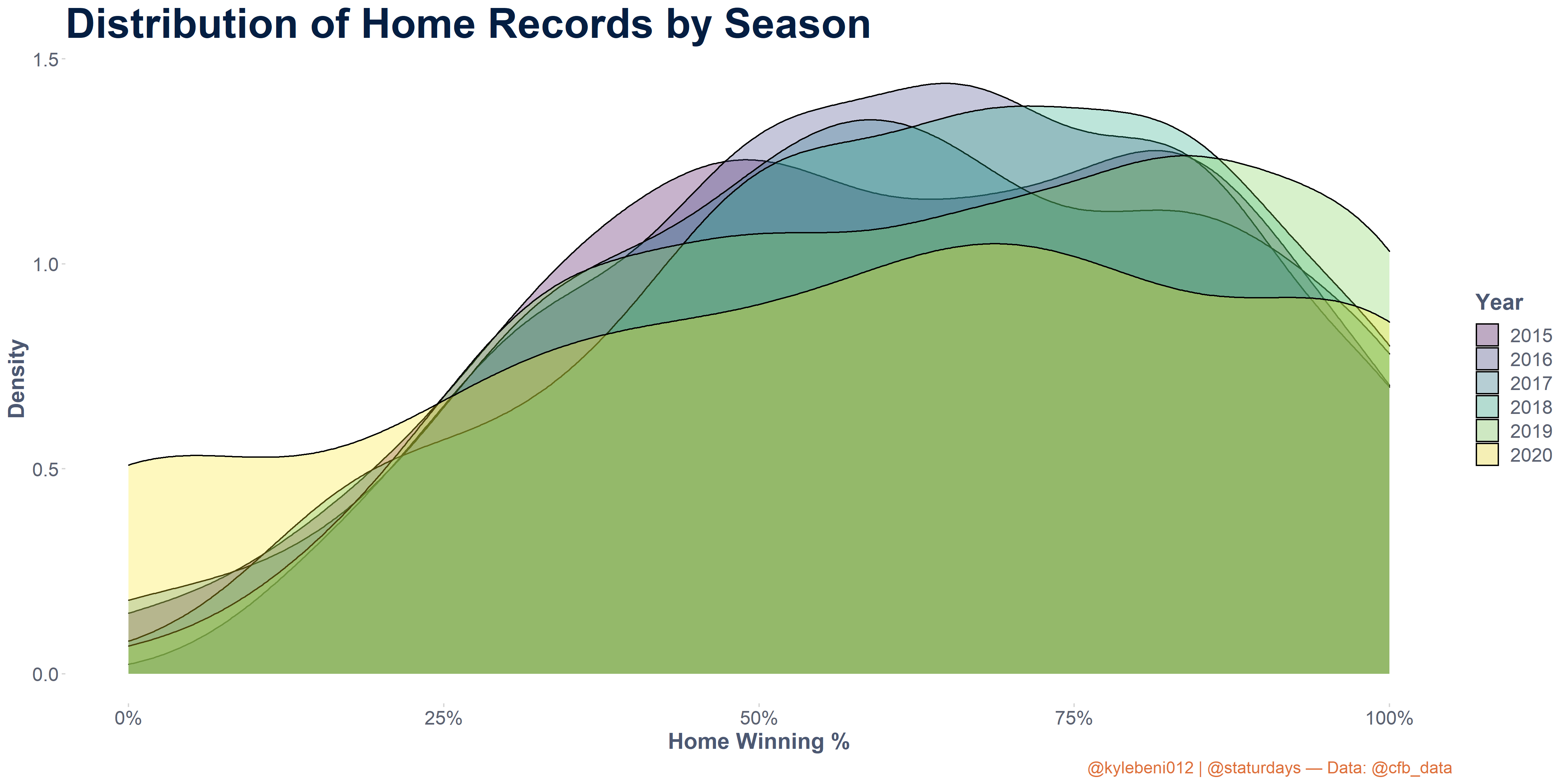 Density plot of home winning percentages in college football over the past six seasons. 2020 saw more teams with home records below 50%.