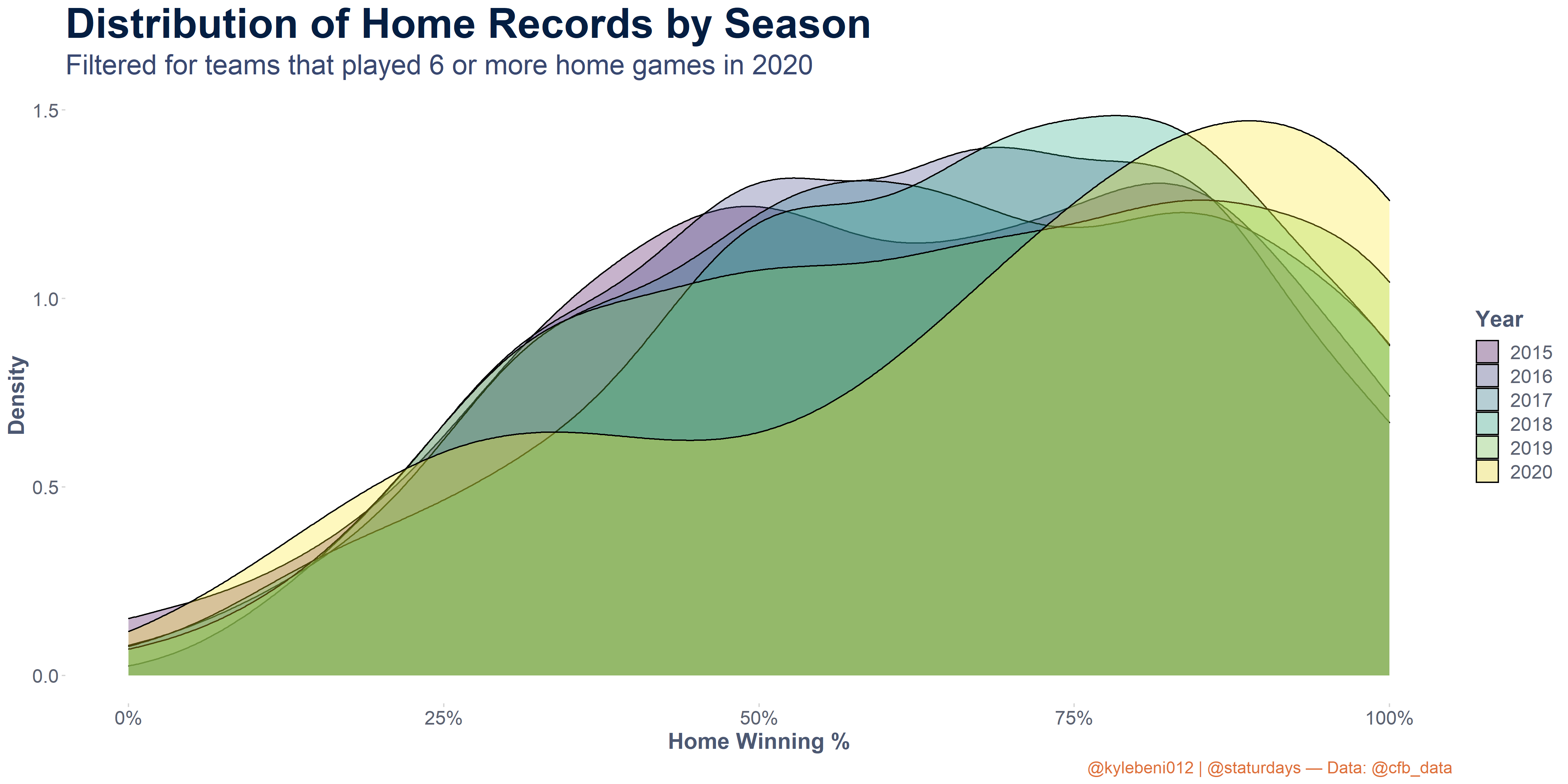 Density plot for home winning percentage for the past six seasons, filtered for teams that played at least six games at home each season. 2020 has a higher density at the right side of the graph, and a lower density in the middle of the graph for 50% win rates.